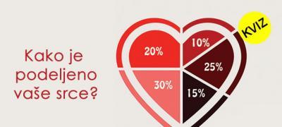 Kviz: Kako je podeljeno vaše srce?